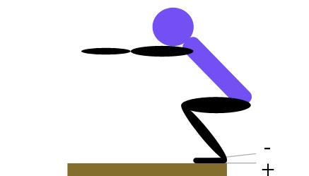 Hausarbeit Fitnesstrainer B Lizenz: Beweglichkeitstest 5